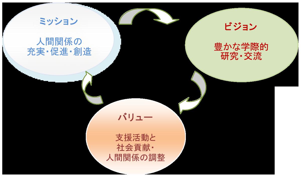 人間関係学会のビジョンミッションバリュー